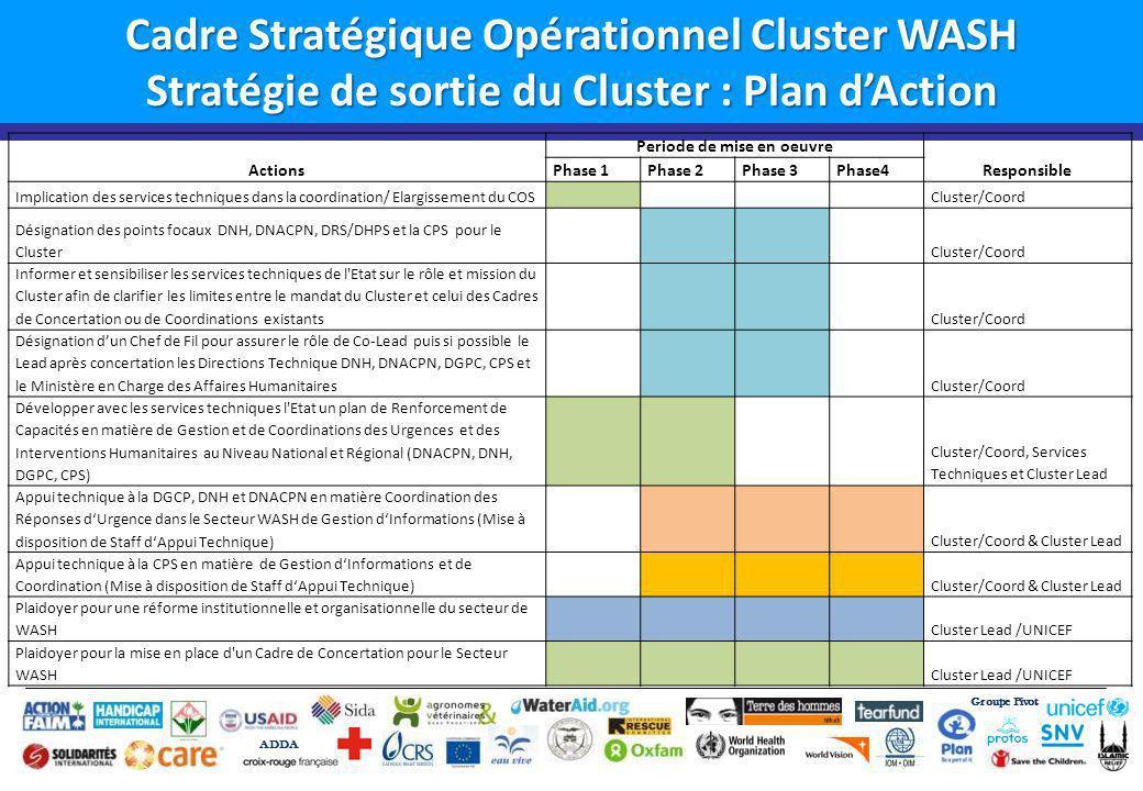 Groupe Pivot ADDA Cadre Stratégique Opérationnel Cluster WASH Stratégie de sortie du Cluster : Plan dAction Actions Periode de mise en oeuvre Responsible Phase 1Phase 2Phase 3Phase4 Implication des services techniques dans la coordination/ Elargissement du COS Cluster/Coord Désignation des points focaux DNH, DNACPN, DRS/DHPS et la CPS pour le Cluster Cluster/Coord Informer et sensibiliser les services techniques de l Etat sur le rôle et mission du Cluster afin de clarifier les limites entre le mandat du Cluster et celui des Cadres de Concertation ou de Coordinations existants Cluster/Coord Désignation dun Chef de Fil pour assurer le rôle de Co-Lead puis si possible le Lead après concertation les Directions Technique DNH, DNACPN, DGPC, CPS et le Ministère en Charge des Affaires Humanitaires Cluster/Coord Développer avec les services techniques l Etat un plan de Renforcement de Capacités en matière de Gestion et de Coordinations des Urgences et des Interventions Humanitaires au Niveau National et Régional (DNACPN, DNH, DGPC, CPS) Cluster/Coord, Services Techniques et Cluster Lead Appui technique à la DGCP, DNH et DNACPN en matière Coordination des Réponses dUrgence dans le Secteur WASH de Gestion dInformations (Mise à disposition de Staff dAppui Technique) Cluster/Coord & Cluster Lead Appui technique à la CPS en matière de Gestion dInformations et de Coordination (Mise à disposition de Staff dAppui Technique) Cluster/Coord & Cluster Lead Plaidoyer pour une réforme institutionnelle et organisationnelle du secteur de WASH Cluster Lead /UNICEF Plaidoyer pour la mise en place d un Cadre de Concertation pour le Secteur WASH Cluster Lead /UNICEF