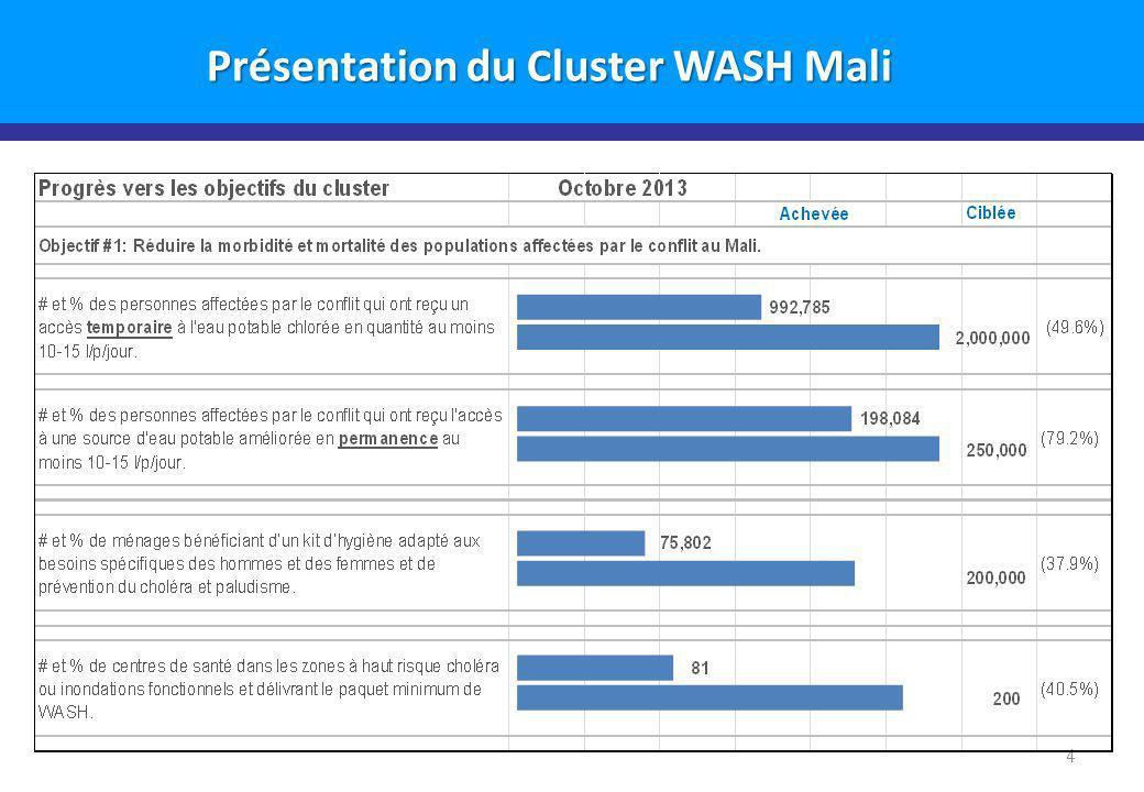 5 Activités des Acteurs du Cluster WASH par Région Janvier - Septembre 2013