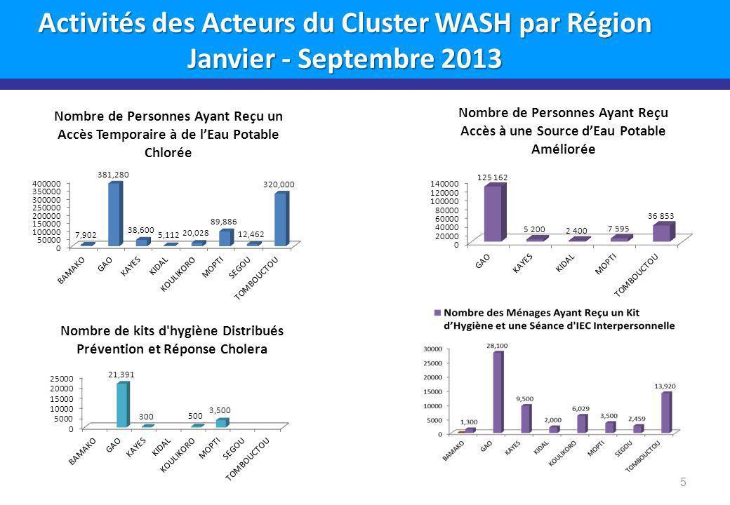 6 Présentation du Cluster WASH Mali