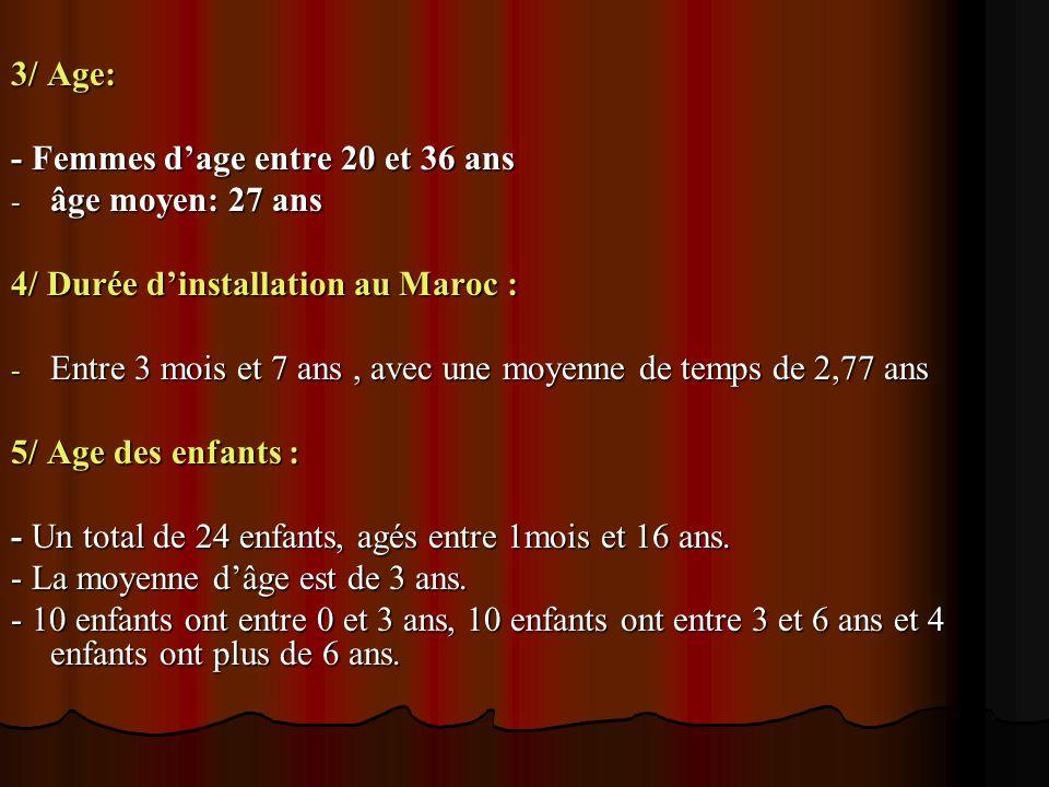 3/ Age: - Femmes dage entre 20 et 36 ans - âge moyen: 27 ans 4/ Durée dinstallation au Maroc : - Entre 3 mois et 7 ans, avec une moyenne de temps de 2