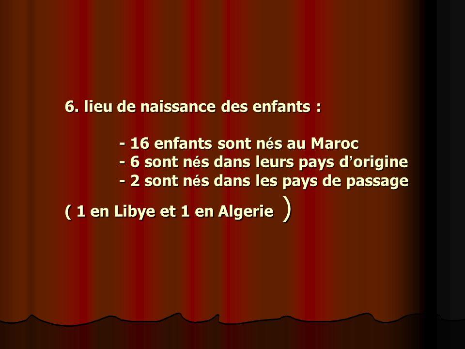 6. lieu de naissance des enfants : - 16 enfants sont n é s au Maroc - 6 sont n é s dans leurs pays d origine - 2 sont n é s dans les pays de passage (