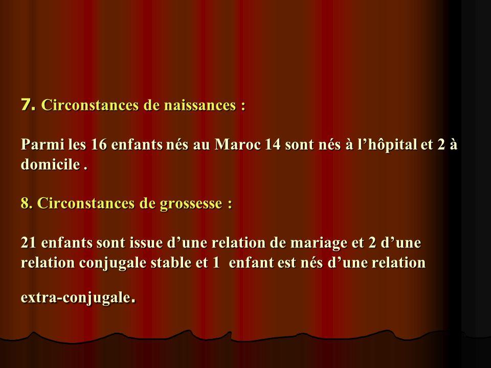 7. Circonstances de naissances : Parmi les 16 enfants nés au Maroc 14 sont nés à lhôpital et 2 à domicile. 8. Circonstances de grossesse : 21 enfants