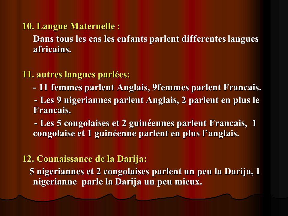 . 10. Langue Maternelle : Dans tous les cas les enfants parlent differentes langues africains. 11. autres langues parlées: - 11 femmes parlent Anglais