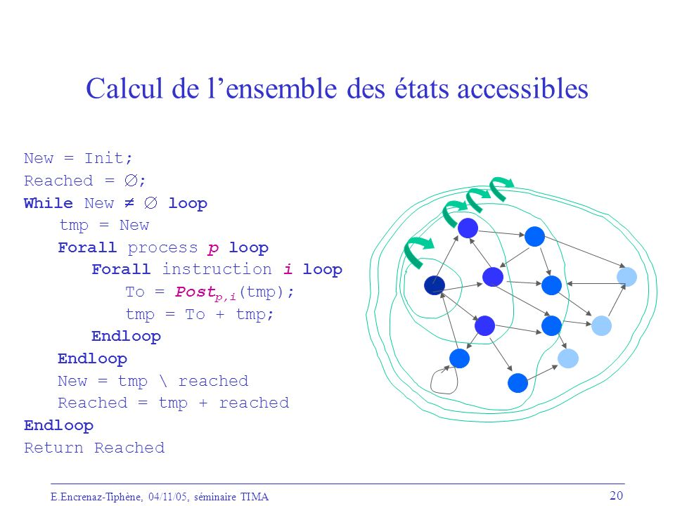 E.Encrenaz-Tiphène, 04/11/05, séminaire TIMA 20 Calcul de lensemble des états accessibles New = Init; Reached = ; While New loop tmp = New Forall process p loop Forall instruction i loop To = Post p,i (tmp); tmp = To + tmp; Endloop New = tmp \ reached Reached = tmp + reached Endloop Return Reached