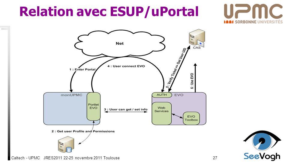Caltech - UPMC JRES2011 22-25 novembre 2011 Toulouse2727 Relation avec ESUP/uPortal