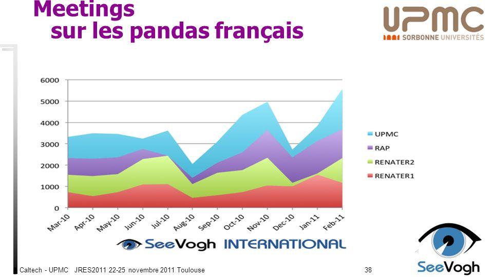 Caltech - UPMC JRES2011 22-25 novembre 2011 Toulouse3838 Meetings sur les pandas français