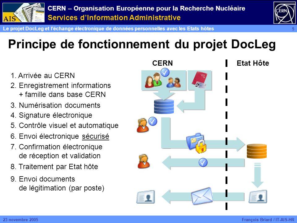 CERN – Organisation Européenne pour la Recherche Nucléaire Services dInformation Administrative Le projet DocLeg et léchange électronique de données personnelles avec les Etats hôtes 5 François Briard / IT-AIS-HR23 novembre 2005 Principe de fonctionnement du projet DocLeg CERNEtat Hôte 1.