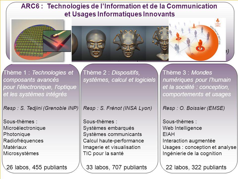 Journée scientifique ARC6 Yves Ledru – 2012 6 Thème 1 : Technologies et composants avancés pour l'électronique, l'optique et les systèmes intégrés Res