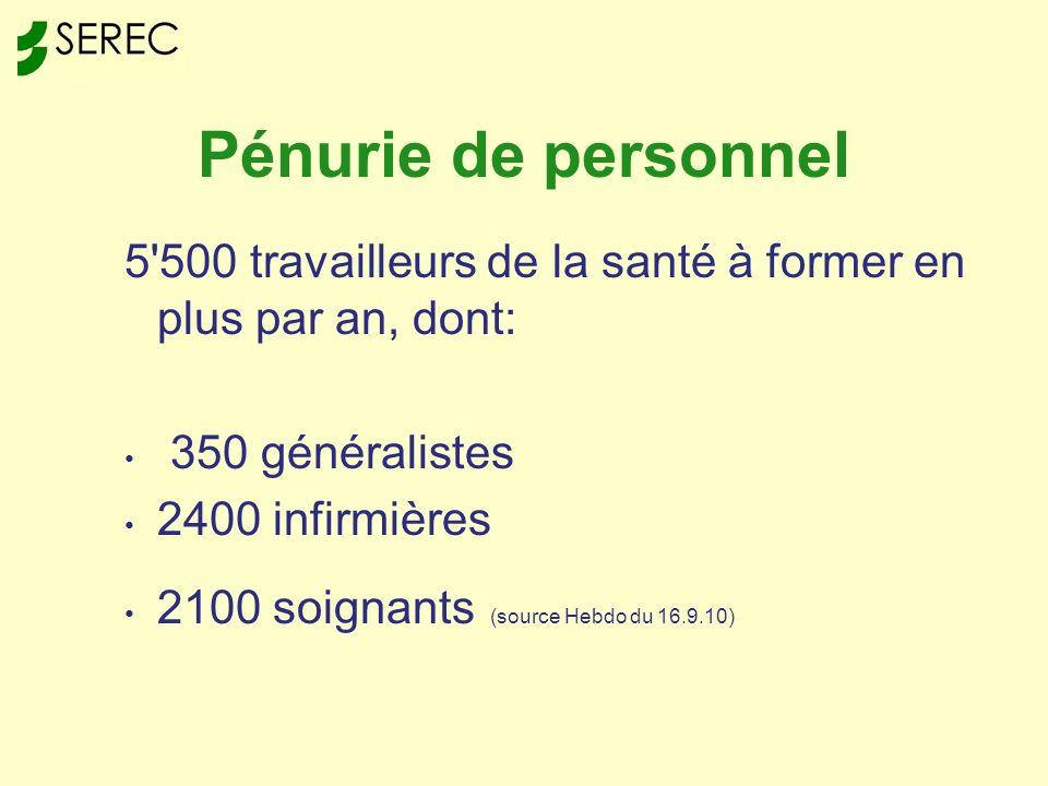 Pénurie de personnel 5 500 travailleurs de la santé à former en plus par an, dont: 350 généralistes 2400 infirmières 2100 soignants (source Hebdo du 16.9.10)