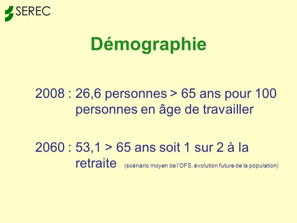 Démographie 2008 : 26,6 personnes > 65 ans pour 100 personnes en âge de travailler 2060 : 53,1 > 65 ans soit 1 sur 2 à la retraite (scénario moyen de lOFS, évolution future de la population)
