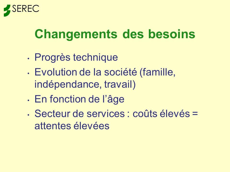Changements des besoins Progrès technique Evolution de la société (famille, indépendance, travail) En fonction de lâge Secteur de services : coûts élevés = attentes élevées