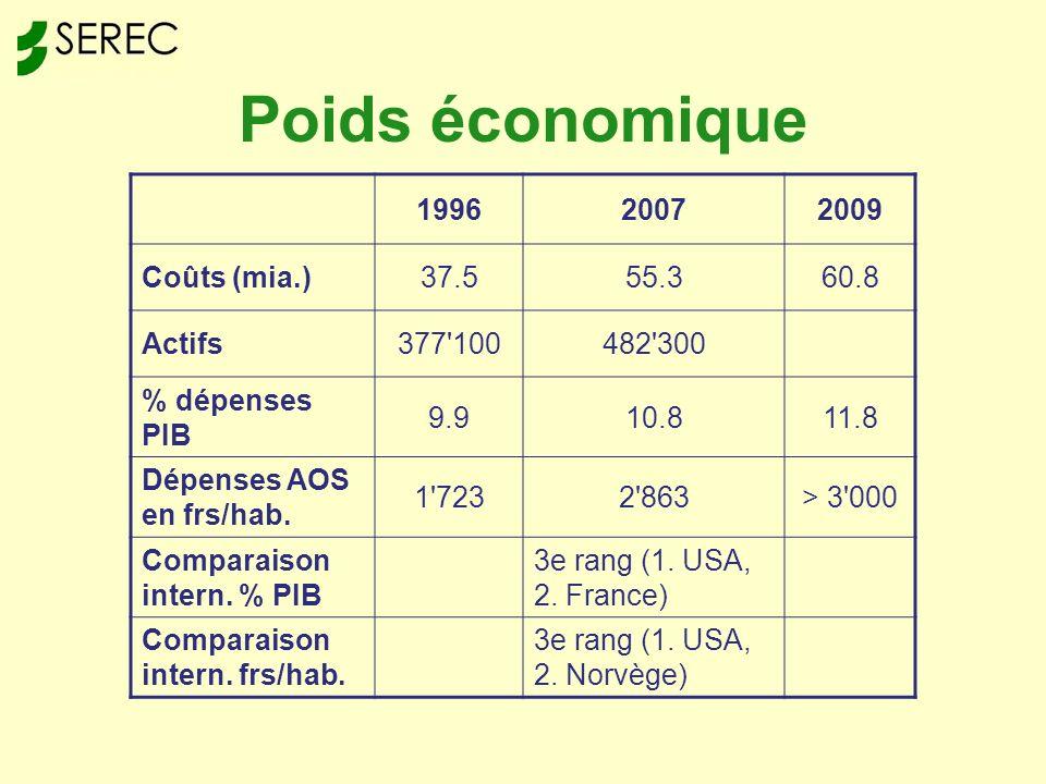Poids économique 199620072009 Coûts (mia.)37.555.360.8 Actifs377 100482 300 % dépenses PIB 9.910.811.8 Dépenses AOS en frs/hab.