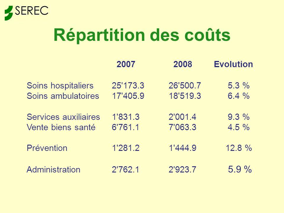 Répartition des coûts 2007 2008 Evolution Soins hospitaliers25 173.326 500.7 5.3 % Soins ambulatoires17 405.918 519.3 6.4 % Services auxiliaires1 831.32 001.4 9.3 % Vente biens santé6 761.17 063.3 4.5 % Prévention1 281.21 444.912.8 % Administration2 762.12 923.7 5.9 %