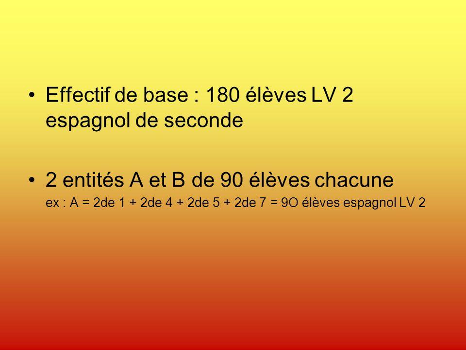 Effectif de base : 180 élèves LV 2 espagnol de seconde 2 entités A et B de 90 élèves chacune ex : A = 2de 1 + 2de 4 + 2de 5 + 2de 7 = 9O élèves espagnol LV 2