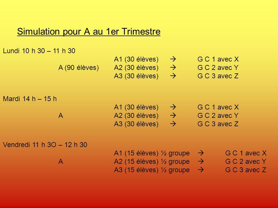 Simulation pour A au 1er Trimestre Lundi 10 h 30 – 11 h 30 A1 (30 élèves) G C 1 avec X A (90 élèves)A2 (30 élèves) G C 2 avec Y A3 (30 élèves) G C 3 avec Z Mardi 14 h – 15 h A1 (30 élèves) G C 1 avec X AA2 (30 élèves) G C 2 avec Y A3 (30 élèves) G C 3 avec Z Vendredi 11 h 3O – 12 h 30 A1 (15 élèves) ½ groupe G C 1 avec X AA2 (15 élèves) ½ groupe G C 2 avec Y A3 (15 élèves) ½ groupe G C 3 avec Z