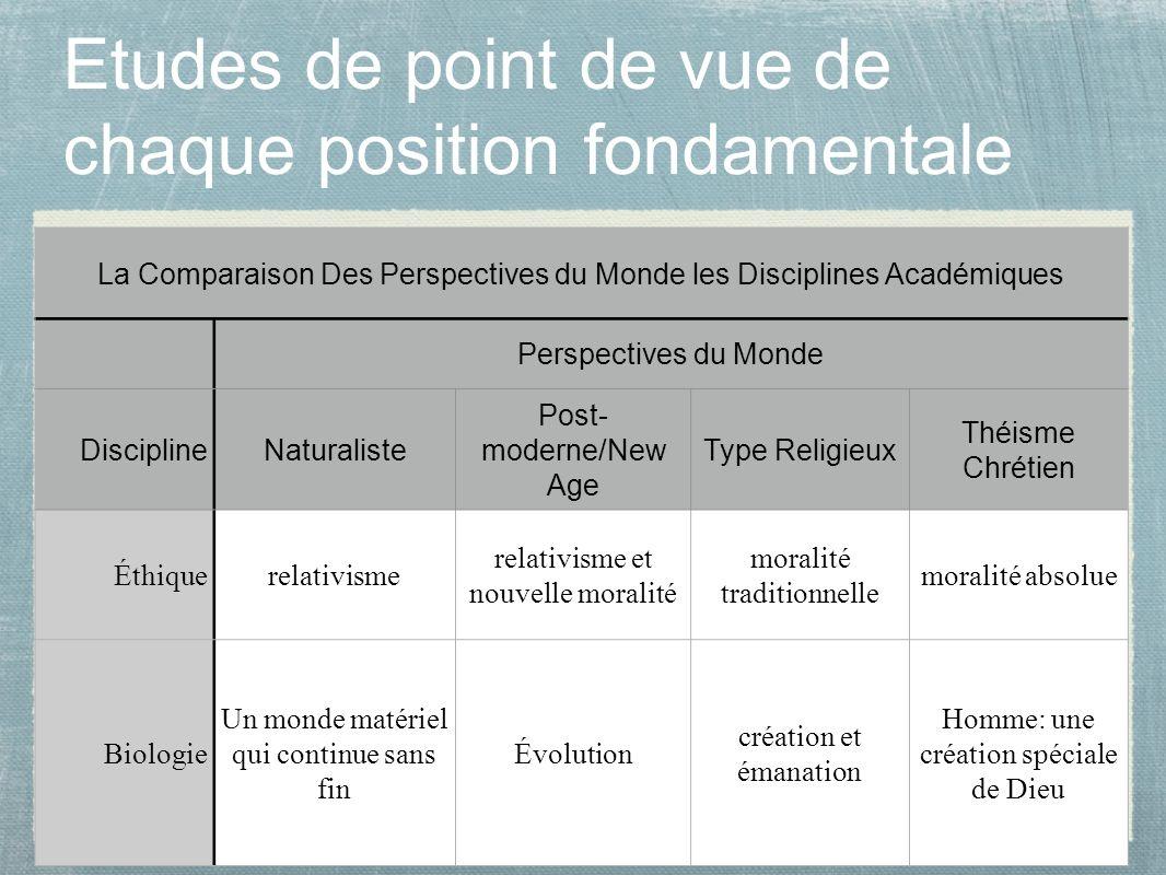 16 Etudes de point de vue de chaque position fondamentale La Comparaison Des Perspectives du Monde les Disciplines Académiques Perspectives du Monde D