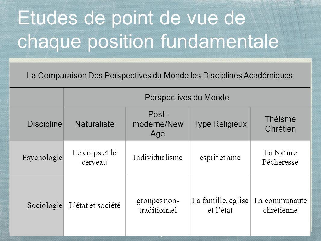 17 Etudes de point de vue de chaque position fundamentale La Comparaison Des Perspectives du Monde les Disciplines Académiques Perspectives du Monde D