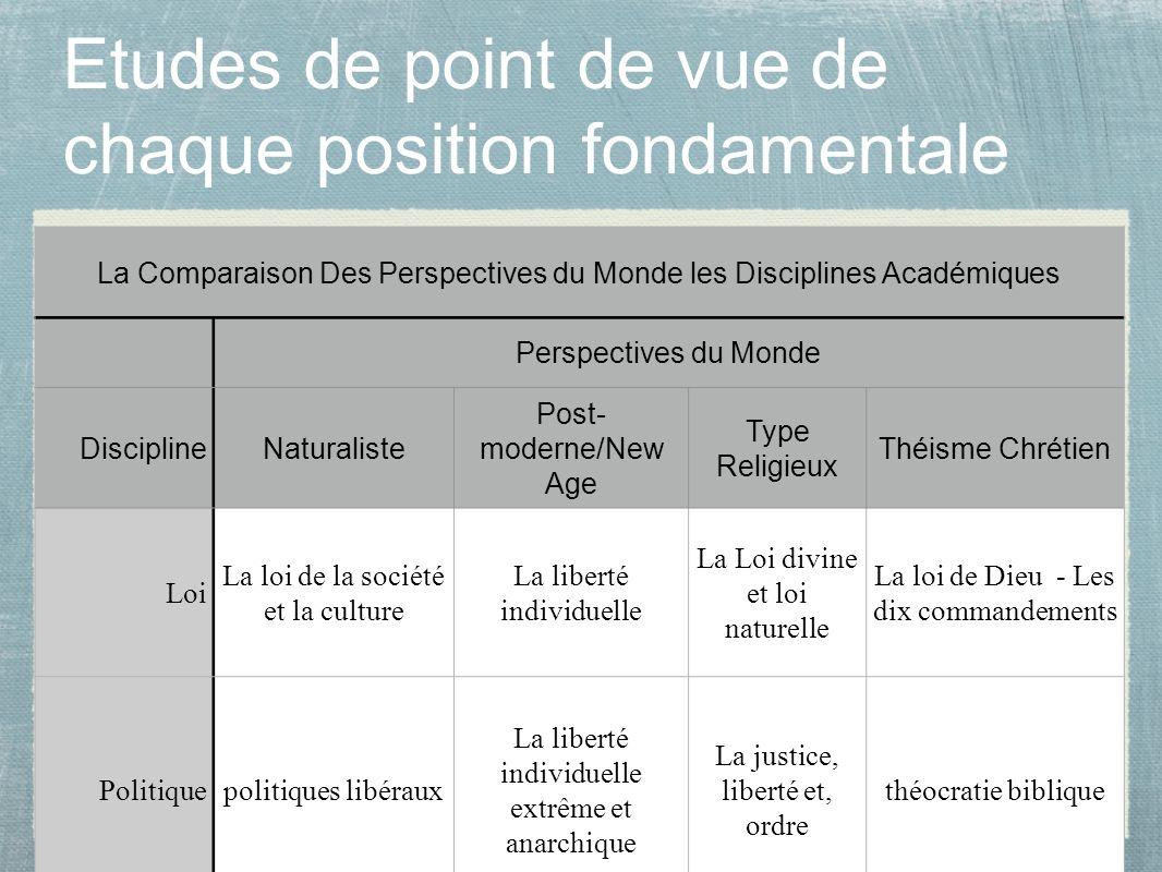 18 Etudes de point de vue de chaque position fondamentale La Comparaison Des Perspectives du Monde les Disciplines Académiques Perspectives du Monde D