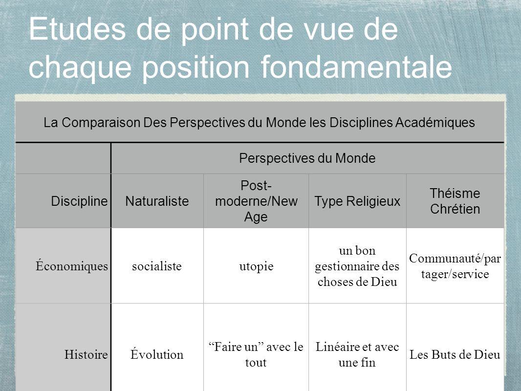 19 Etudes de point de vue de chaque position fondamentale La Comparaison Des Perspectives du Monde les Disciplines Académiques Perspectives du Monde D