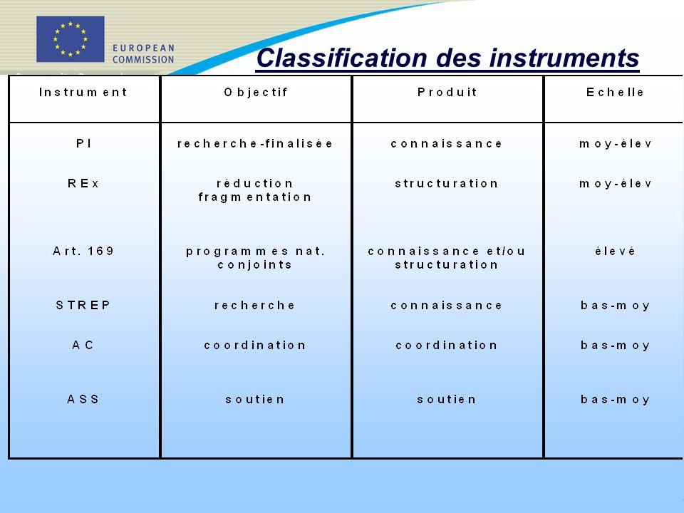 5 Instruments à utiliser en priorité (I) Les appels à propositions identifieront les instruments à utiliser en priorité, avec quel degré de priorité et pour quel type dactivité Dès lentrée en vigueur du Programme cadre, les PI et les REx seront prioritaires *pour la mise en œuvre des thèmes où cela est jugé approprié *les instruments traditionnels restant disponibles