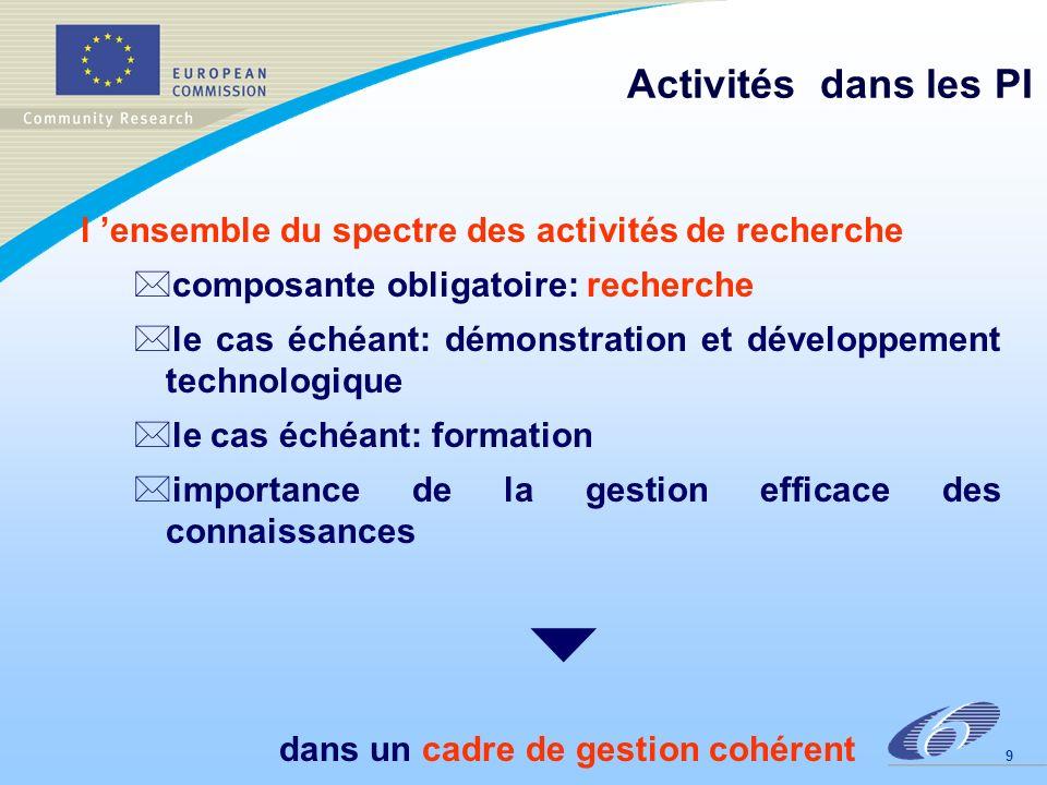 9 Activités dans les PI l ensemble du spectre des activités de recherche *composante obligatoire: recherche *le cas échéant: démonstration et développement technologique *le cas échéant: formation *importance de la gestion efficace des connaissances dans un cadre de gestion cohérent
