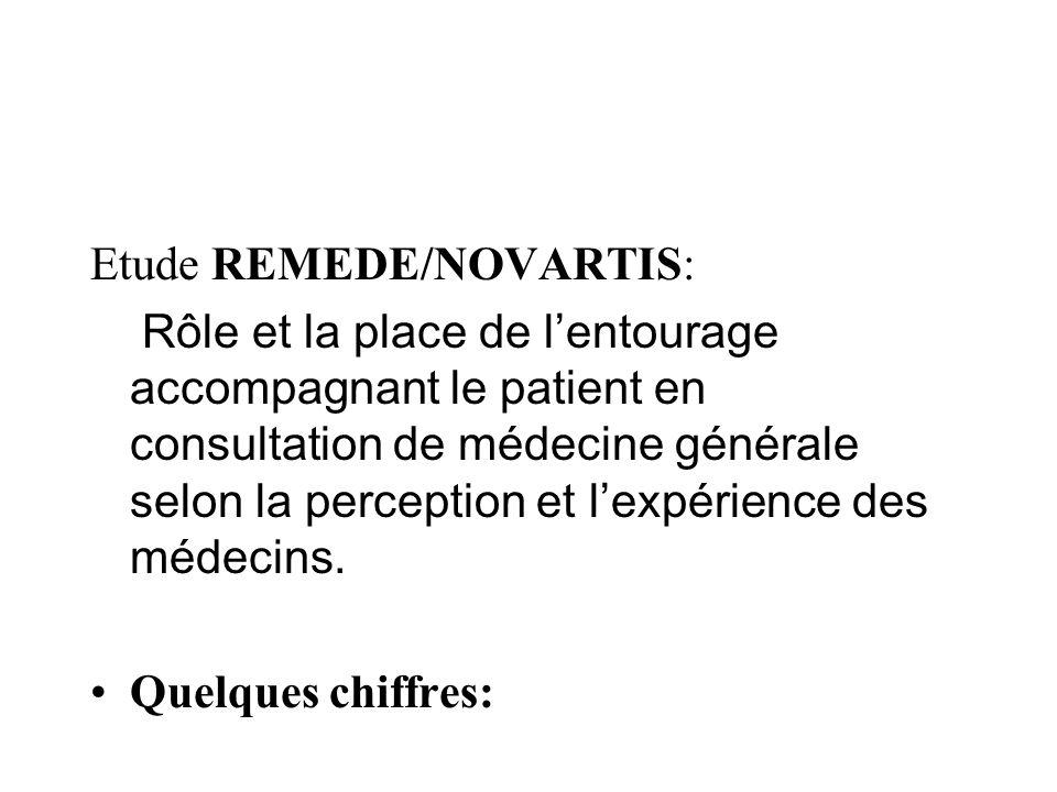 Etude REMEDE/NOVARTIS: Rôle et la place de lentourage accompagnant le patient en consultation de médecine générale selon la perception et lexpérience