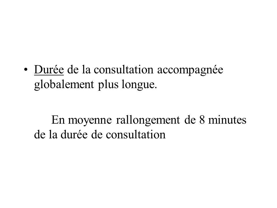 Durée de la consultation accompagnée globalement plus longue. En moyenne rallongement de 8 minutes de la durée de consultation