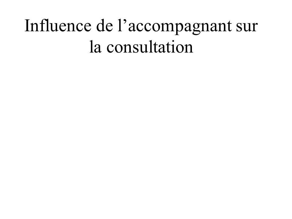 Influence de laccompagnant sur la consultation