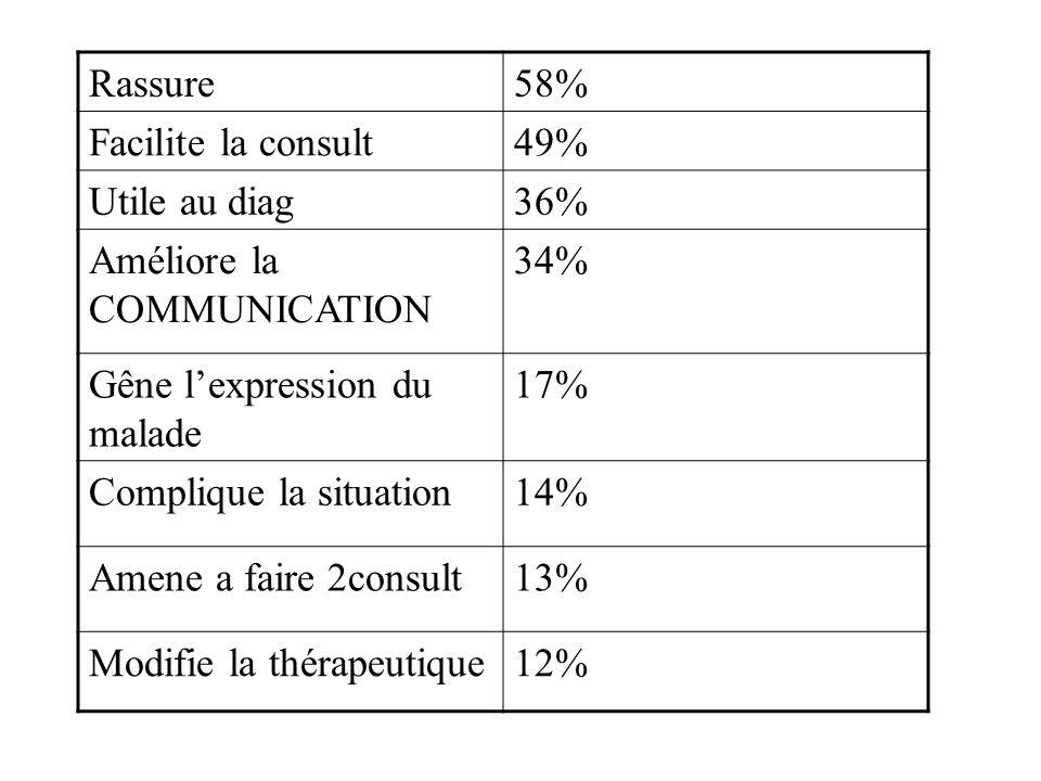 Rassure58% Facilite la consult49% Utile au diag36% Améliore la COMMUNICATION 34% Gêne lexpression du malade 17% Complique la situation14% Amene a fair