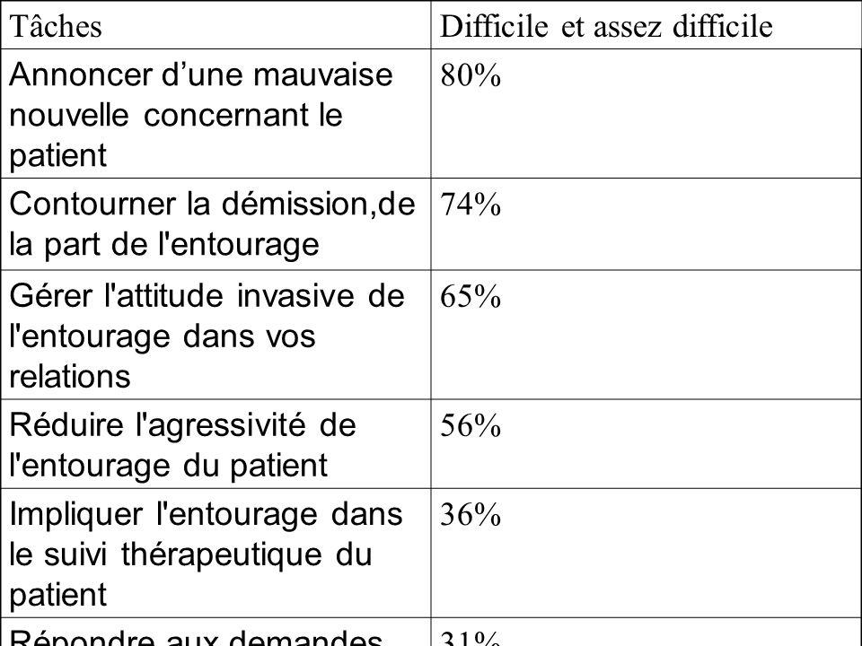 TâchesDifficile et assez difficile Annoncer dune mauvaise nouvelle concernant le patient 80% Contourner la démission,de la part de l'entourage 74% Gér