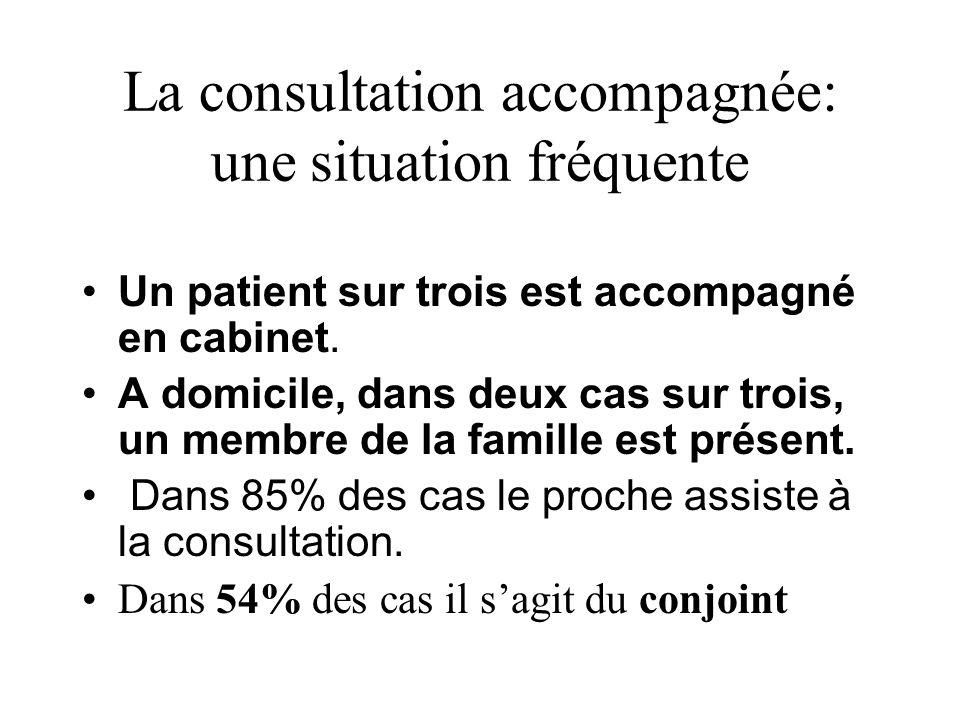 La consultation accompagnée: une situation fréquente Un patient sur trois est accompagné en cabinet. A domicile, dans deux cas sur trois, un membre de