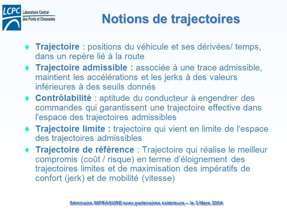 Séminaire INFRASURE avec partenaires extérieurs – le 3 Mars 2004 Notions de trajectoires Trajectoire : positions du véhicule et ses dérivées/ temps, d