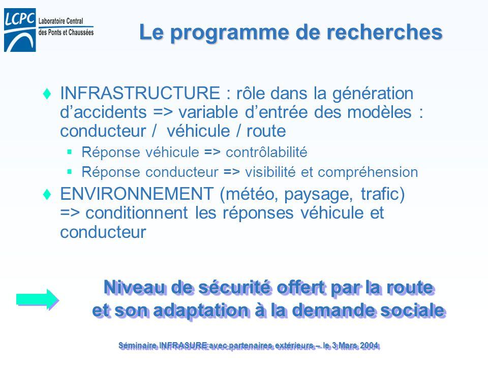 Séminaire INFRASURE avec partenaires extérieurs – le 3 Mars 2004 Le programme de recherches INFRASTRUCTURE : rôle dans la génération daccidents => var