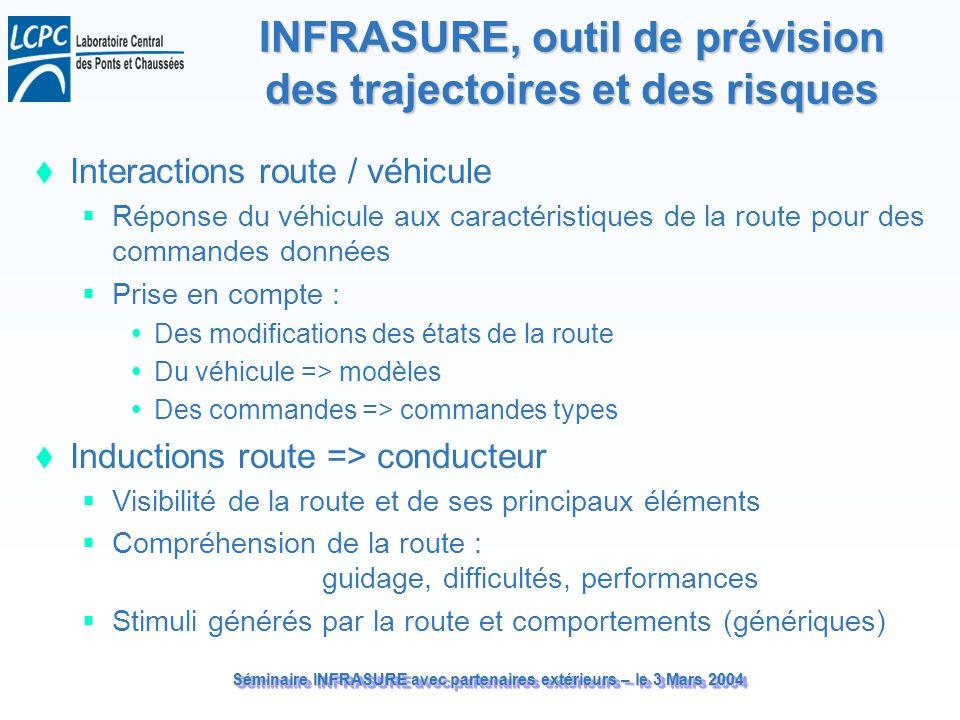 Séminaire INFRASURE avec partenaires extérieurs – le 3 Mars 2004 INFRASURE, outil de prévision des trajectoires et des risques Interactions route / vé