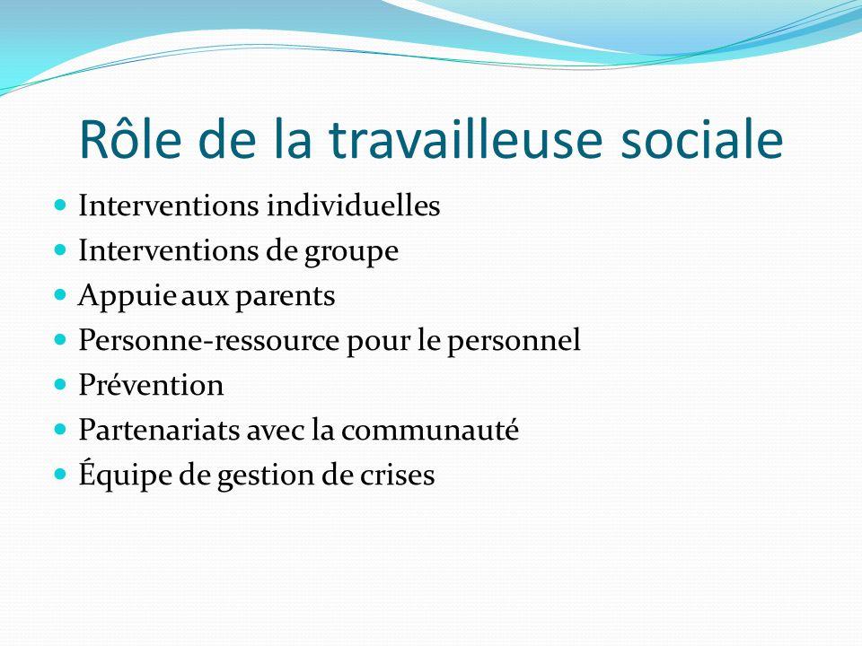 Rôle de la travailleuse sociale Interventions individuelles Interventions de groupe Appuie aux parents Personne-ressource pour le personnel Prévention