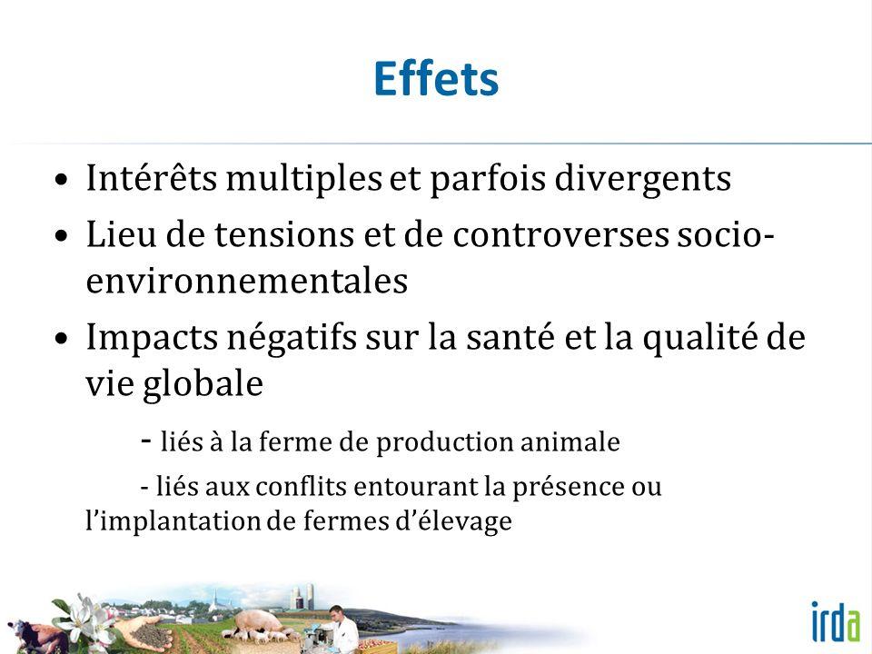 Effets Intérêts multiples et parfois divergents Lieu de tensions et de controverses socio- environnementales Impacts négatifs sur la santé et la qualité de vie globale - liés à la ferme de production animale - liés aux conflits entourant la présence ou limplantation de fermes délevage