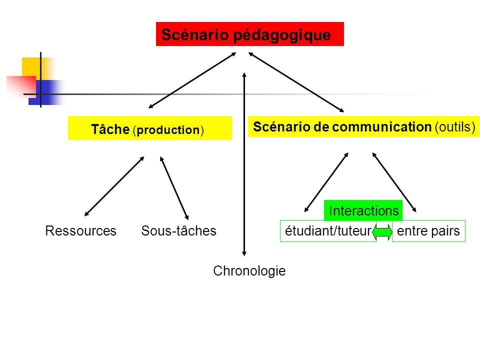 Scénario pédagogique Tâche (production) Scénario de communication (outils) Ressources Sous-tâches étudiant/tuteur Interactions entre pairs Chronologie