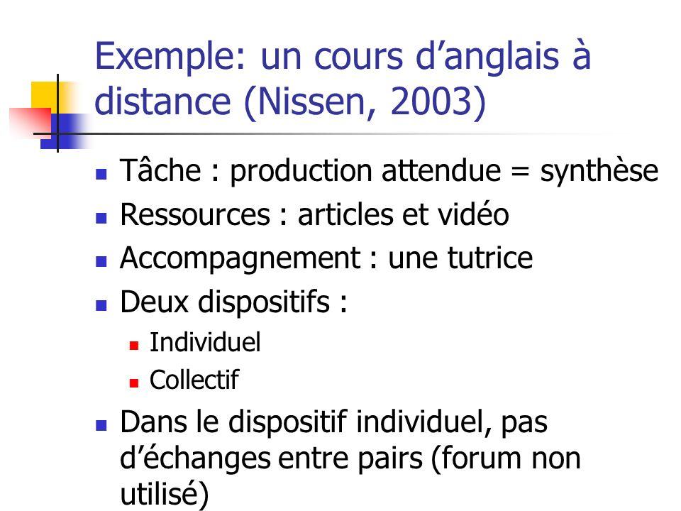 Exemple: un cours danglais à distance (Nissen, 2003) Tâche : production attendue = synthèse Ressources : articles et vidéo Accompagnement : une tutric