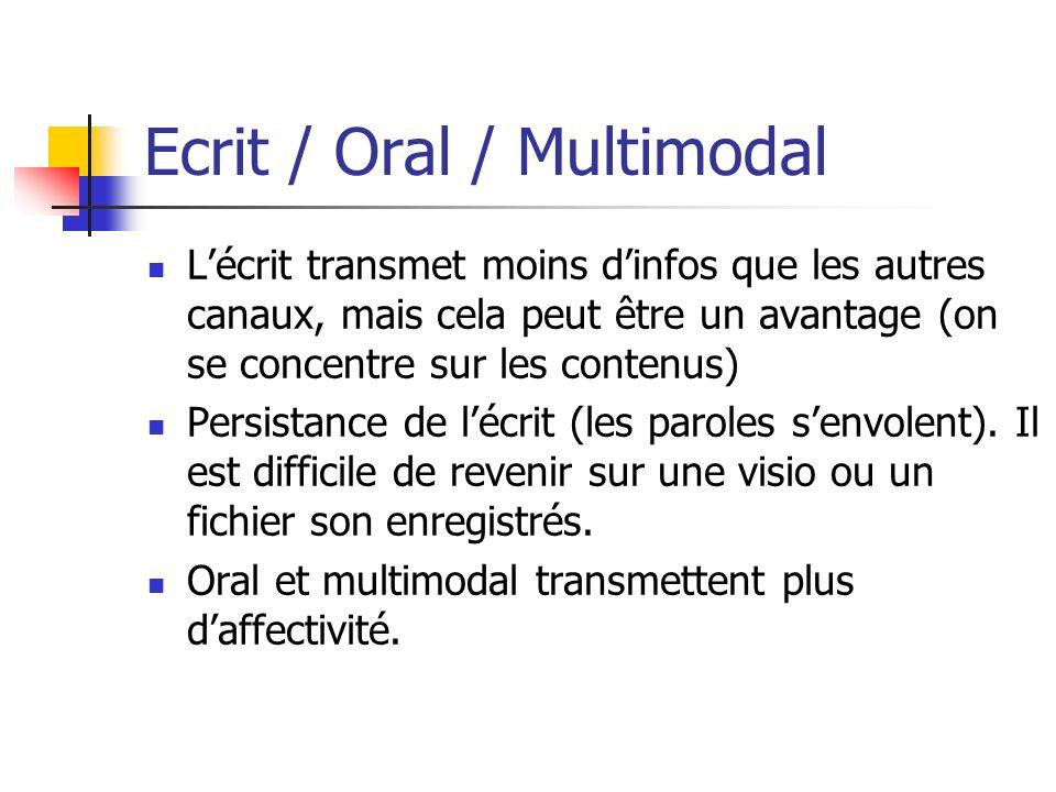 Ecrit / Oral / Multimodal Lécrit transmet moins dinfos que les autres canaux, mais cela peut être un avantage (on se concentre sur les contenus) Persi