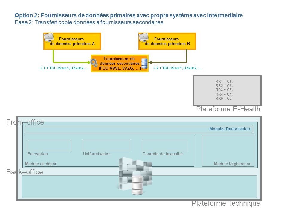 Module de dépôt EncryptionContrôle de la qualité Fournisseurs de données primaires A Back–office Option 2: Fournisseurs de données primaires avec propre système avec intermediaire Fase 2: Transfert copie données a fournisseurs secondaires Fournisseurs de données primaires B Fournisseurs de données secondaires (FOD VVVL, VAZG, …) C1 + TDI USvar1, USvar2, …C2 + TDI USvar1, USvar2, … RR1 = C1, RR2 = C2, RR3 = C3, RR4 = C4, RR5 = C5 … Front–office Plateforme Technique Plateforme E-Health Module d autorisation Module Registration Uniformisation