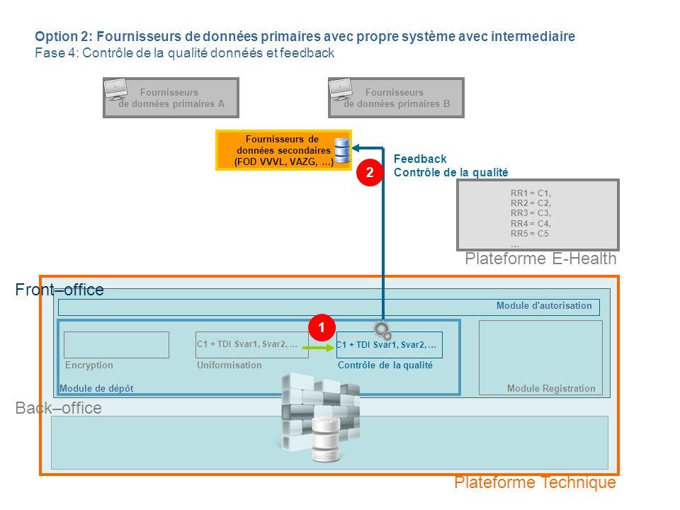 Module de dépôt EncryptionContrôle de la qualité Back–office Option 2: Fournisseurs de données primaires avec propre système avec intermediaire Fase 5: Transfert données Back-Office de Plateforme Technique Fournisseurs de données secondaires (FOD VVVL, VAZG, …) Fournisseurs de données primaires A Fournisseurs de données primaires B RR1 = C1, RR2 = C2, RR3 = C3, RR4 = C4, RR5 = C5 … C1 + TDI Svar1, Svar2, … Front–office Plateforme Technique Plateforme E-Health Module d autorisation Module Registration Uniformisation