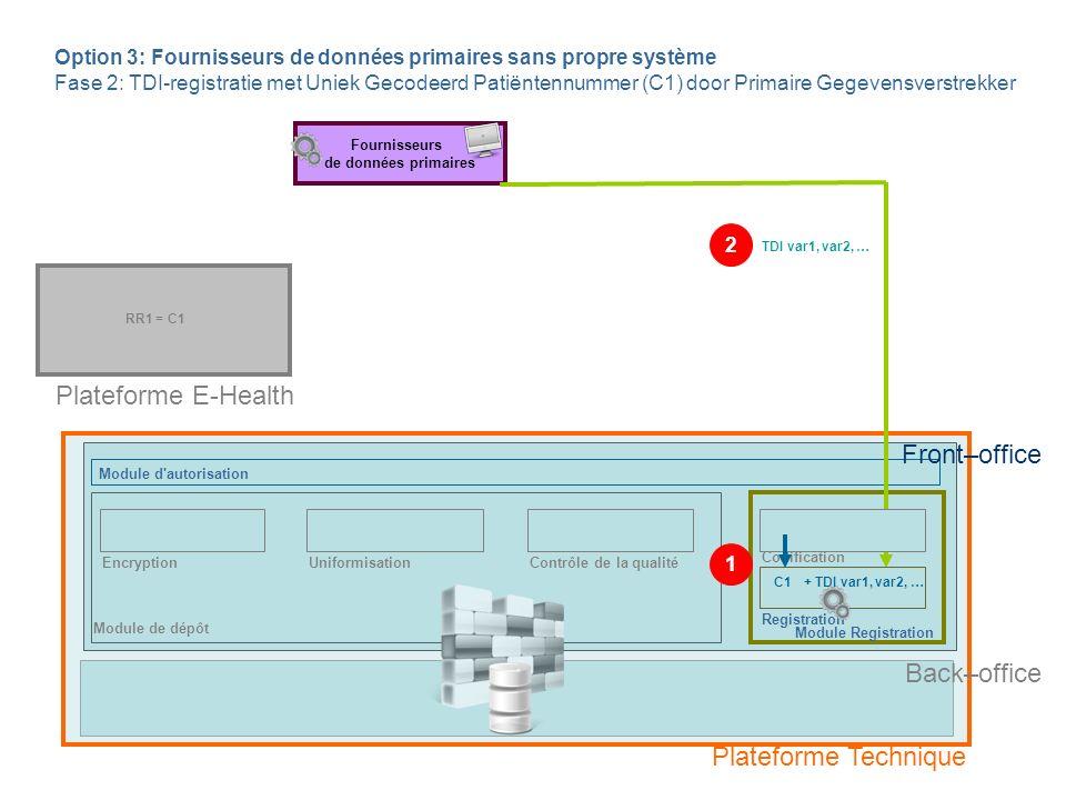 Module de dépôt EncryptionContrôle de la qualité RR1 = C1 Fournisseurs de données primaires Option 3: Fournisseurs de données primaires sans propre système Fase 2: TDI-registratie met Uniek Gecodeerd Patiëntennummer (C1) door Primaire Gegevensverstrekker Codification Registration Back–office TDI var1, var2, … C1+ TDI var1, var2, … Front–office 1 2 Plateforme Technique Plateforme E-Health Module d autorisation Module Registration Uniformisation