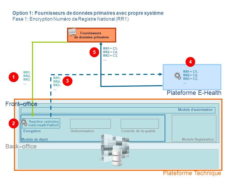 Module de dépôt Fournisseurs de données primaires EncryptionUniformisationContrôle de la qualité C1 + TDI USvar1, USvar 2, … = C1 + TDI Svar1, Svar2, … C1 + TDI USvar1, USvar2, … C2 + TDI USvar1, USvar2, … C3 + TDI USvar1, USvar2, … … Back–office Option 1: Fournisseurs de données primaires avec propre système Fase 2: Uniformisation de données en format d échange RR1 = C1, RR2 = C2, RR3 = C3, … Front–office 1 2 Plateforme Technique Plateforme E-Health Module d autorisation Module Registration