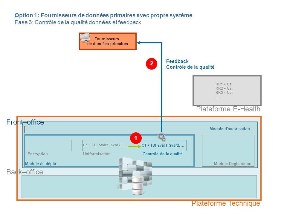 Module de dépôt Fournisseurs de données primaires EncryptionContrôle de la qualité C1 + TDI Svar1, Svar2, … Feedback Contrôle de la qualité Back–office Option 1: Fournisseurs de données primaires avec propre système Fase 3: Contrôle de la qualité donnéés et feedback RR1 = C1, RR2 = C2, RR3 = C3, … Front–office 1 2 Plateforme Technique Plateforme E-Health Module d autorisation Module Registration Uniformisation