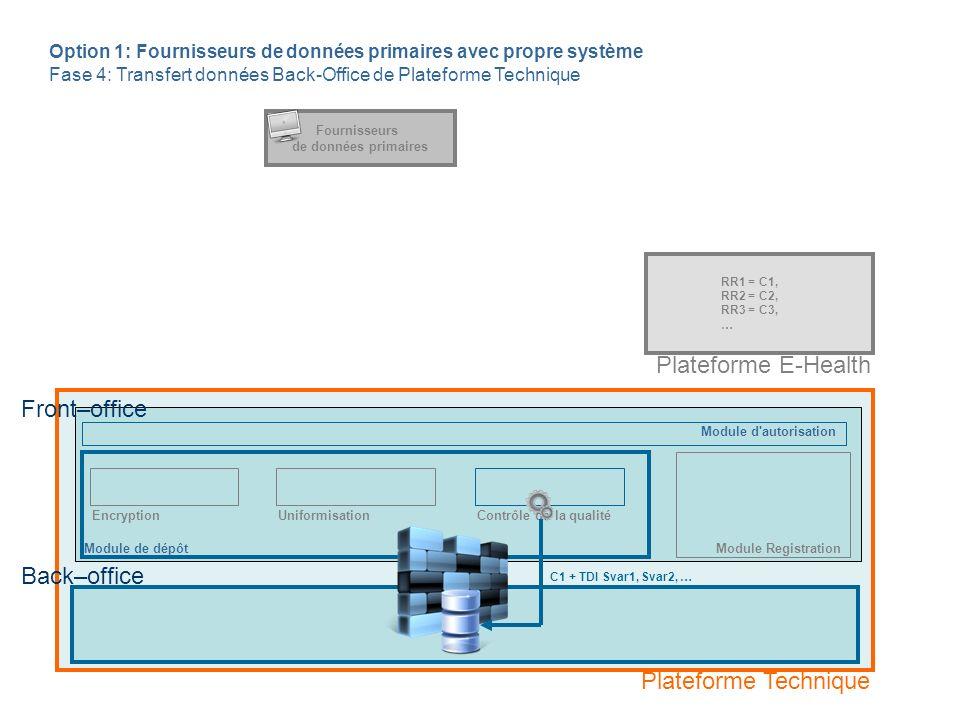 Module de dépôt Fournisseurs de données primaires EncryptionContrôle de la qualité Back–office Option 1: Fournisseurs de données primaires avec propre système Fase 4: Transfert données Back-Office de Plateforme Technique RR1 = C1, RR2 = C2, RR3 = C3, … C1 + TDI Svar1, Svar2, … Front–office Plateforme Technique Plateforme E-Health Module d autorisation Module Registration Uniformisation