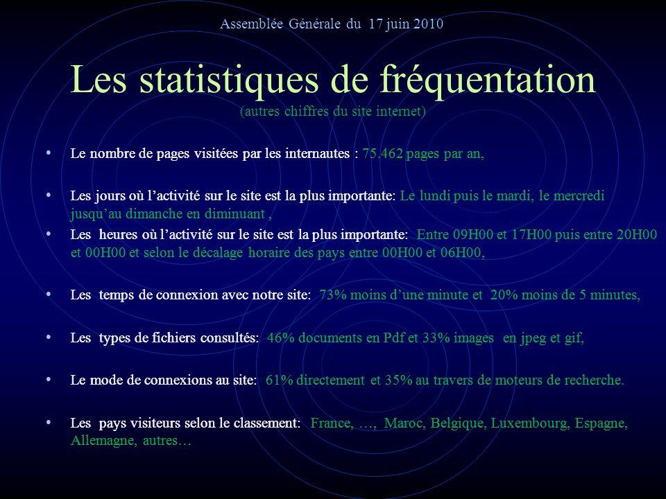 Les statistiques de fréquentation (nombres de visiteurs différents et de visites du site) Pour lannée 2009 Pour lannée 2009 Les résultats statistiques
