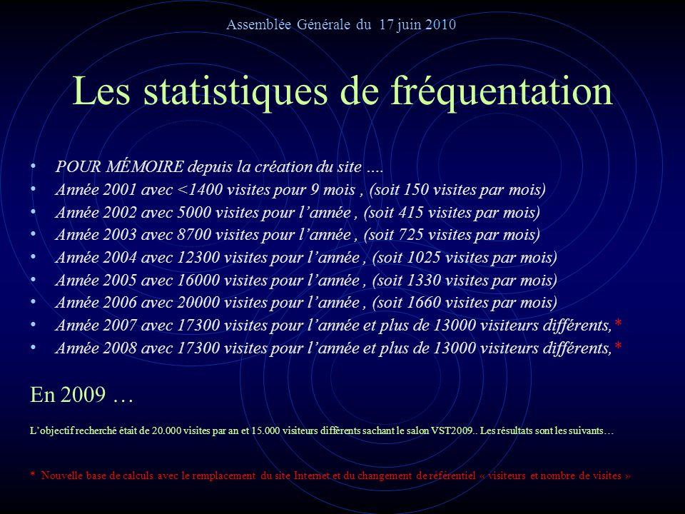 Lactivité du site internet Classement du site « FSTT » par les moteurs de recherche, (Google, Yahoo, Voilà, Lycos, etc…) Le classement de notre site «