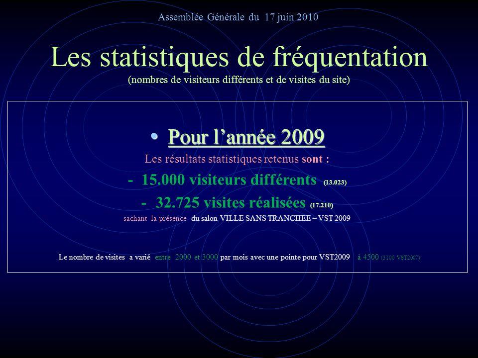 Les statistiques de fréquentation POUR MÉMOIRE depuis la création du site ….