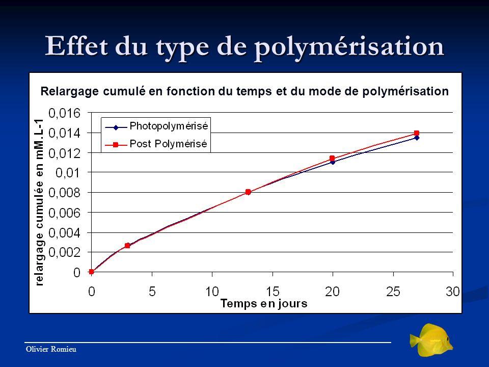 Olivier Romieu Effet du type de polymérisation Relargage cumulé en fonction du temps et du mode de polymérisation