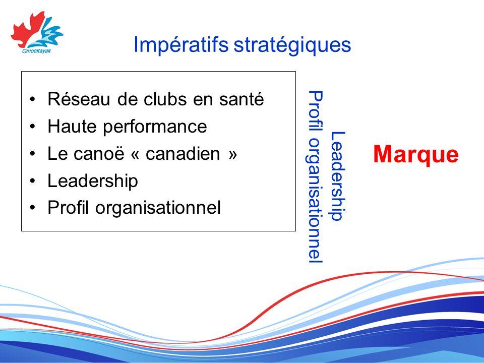Impératifs stratégiques Réseau de clubs en santé Haute performance Le canoë « canadien » Leadership Profil organisationnel Leadership Profil organisationnel Marque